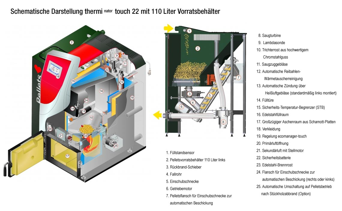 Heiztechniken Öl, Gas, Pellets / Holz - Hilberg GmbH